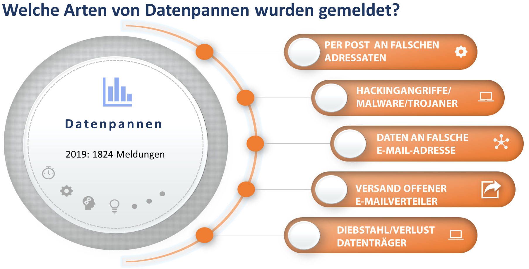 Arten von Datenpannen