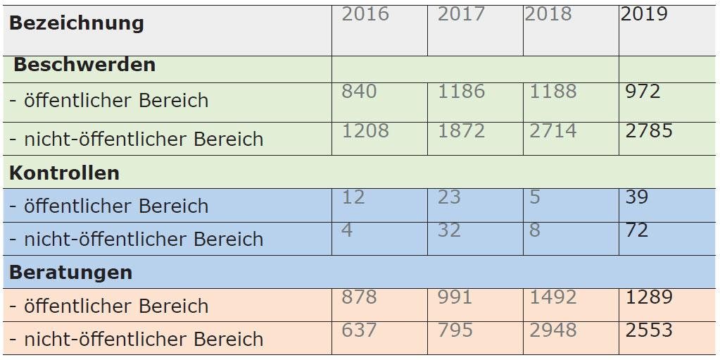 Dienststellenstatistik 2016-2019